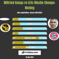 Wilfried Kanga vs Eric Maxim Choupo-Moting h2h player stats