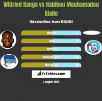 Wilfried Kanga vs Habibou Mouhamadou Diallo h2h player stats