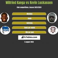 Wilfried Kanga vs Kevin Luckassen h2h player stats