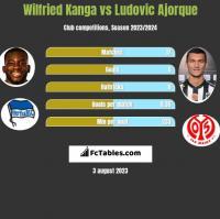 Wilfried Kanga vs Ludovic Ajorque h2h player stats