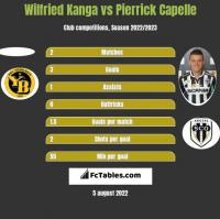 Wilfried Kanga vs Pierrick Capelle h2h player stats