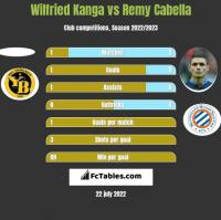 Wilfried Kanga vs Remy Cabella h2h player stats