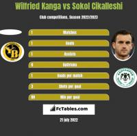 Wilfried Kanga vs Sokol Cikalleshi h2h player stats