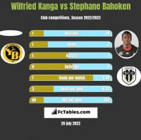 Wilfried Kanga vs Stephane Bahoken h2h player stats