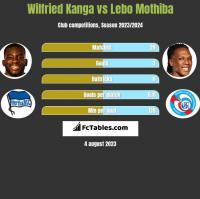 Wilfried Kanga vs Lebo Mothiba h2h player stats