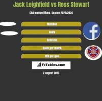 Jack Leighfield vs Ross Stewart h2h player stats