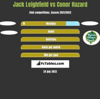 Jack Leighfield vs Conor Hazard h2h player stats