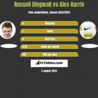 Russell Dingwall vs Alex Harris h2h player stats