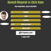 Russell Dingwall vs Chris Kane h2h player stats