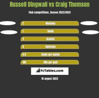 Russell Dingwall vs Craig Thomson h2h player stats