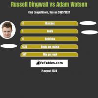 Russell Dingwall vs Adam Watson h2h player stats