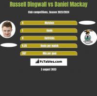 Russell Dingwall vs Daniel Mackay h2h player stats