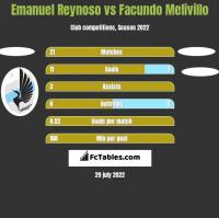 Emanuel Reynoso vs Facundo Melivillo h2h player stats