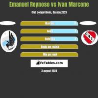 Emanuel Reynoso vs Ivan Marcone h2h player stats