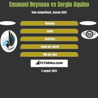 Emanuel Reynoso vs Sergio Aquino h2h player stats