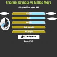 Emanuel Reynoso vs Matias Moya h2h player stats