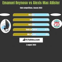 Emanuel Reynoso vs Alexis Mac Allister h2h player stats
