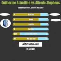 Guilherme Schettine vs Alfredo Stephens h2h player stats