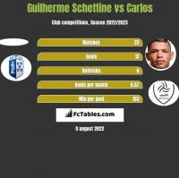 Guilherme Schettine vs Carlos h2h player stats