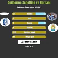 Guilherme Schettine vs Hernani h2h player stats