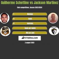 Guilherme Schettine vs Jackson Martinez h2h player stats