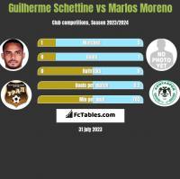 Guilherme Schettine vs Marlos Moreno h2h player stats