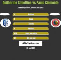 Guilherme Schettine vs Paulo Clemente h2h player stats