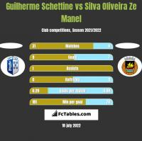 Guilherme Schettine vs Silva Oliveira Ze Manel h2h player stats