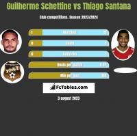 Guilherme Schettine vs Thiago Santana h2h player stats