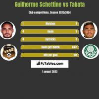 Guilherme Schettine vs Tabata h2h player stats