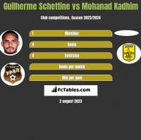 Guilherme Schettine vs Mohanad Kadhim h2h player stats