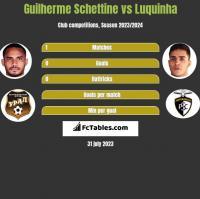 Guilherme Schettine vs Luquinha h2h player stats