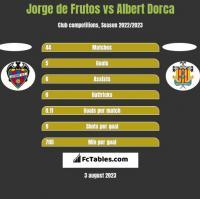 Jorge de Frutos vs Albert Dorca h2h player stats
