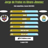Jorge de Frutos vs Alvaro Jimenez h2h player stats
