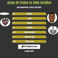 Jorge de Frutos vs Eddy Israfilov h2h player stats
