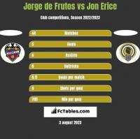 Jorge de Frutos vs Jon Erice h2h player stats