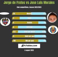 Jorge de Frutos vs Jose Luis Morales h2h player stats