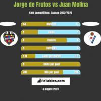 Jorge de Frutos vs Juan Molina h2h player stats