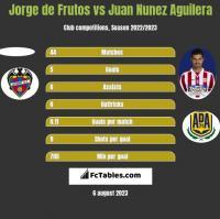Jorge de Frutos vs Juan Nunez Aguilera h2h player stats