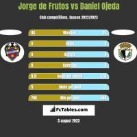 Jorge de Frutos vs Daniel Ojeda h2h player stats