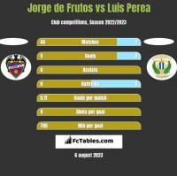 Jorge de Frutos vs Luis Perea h2h player stats