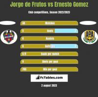 Jorge de Frutos vs Ernesto Gomez h2h player stats