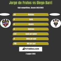 Jorge de Frutos vs Diego Barri h2h player stats
