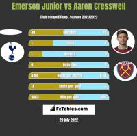 Emerson Junior vs Aaron Cresswell h2h player stats