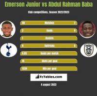 Emerson Junior vs Abdul Rahman Baba h2h player stats