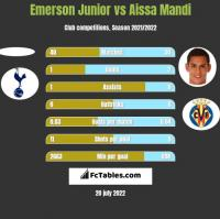 Emerson Junior vs Aissa Mandi h2h player stats