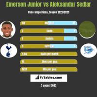 Emerson Junior vs Aleksandar Sedlar h2h player stats