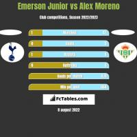 Emerson Junior vs Alex Moreno h2h player stats