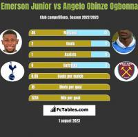 Emerson Junior vs Angelo Obinze Ogbonna h2h player stats