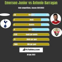Emerson Junior vs Antonio Barragan h2h player stats